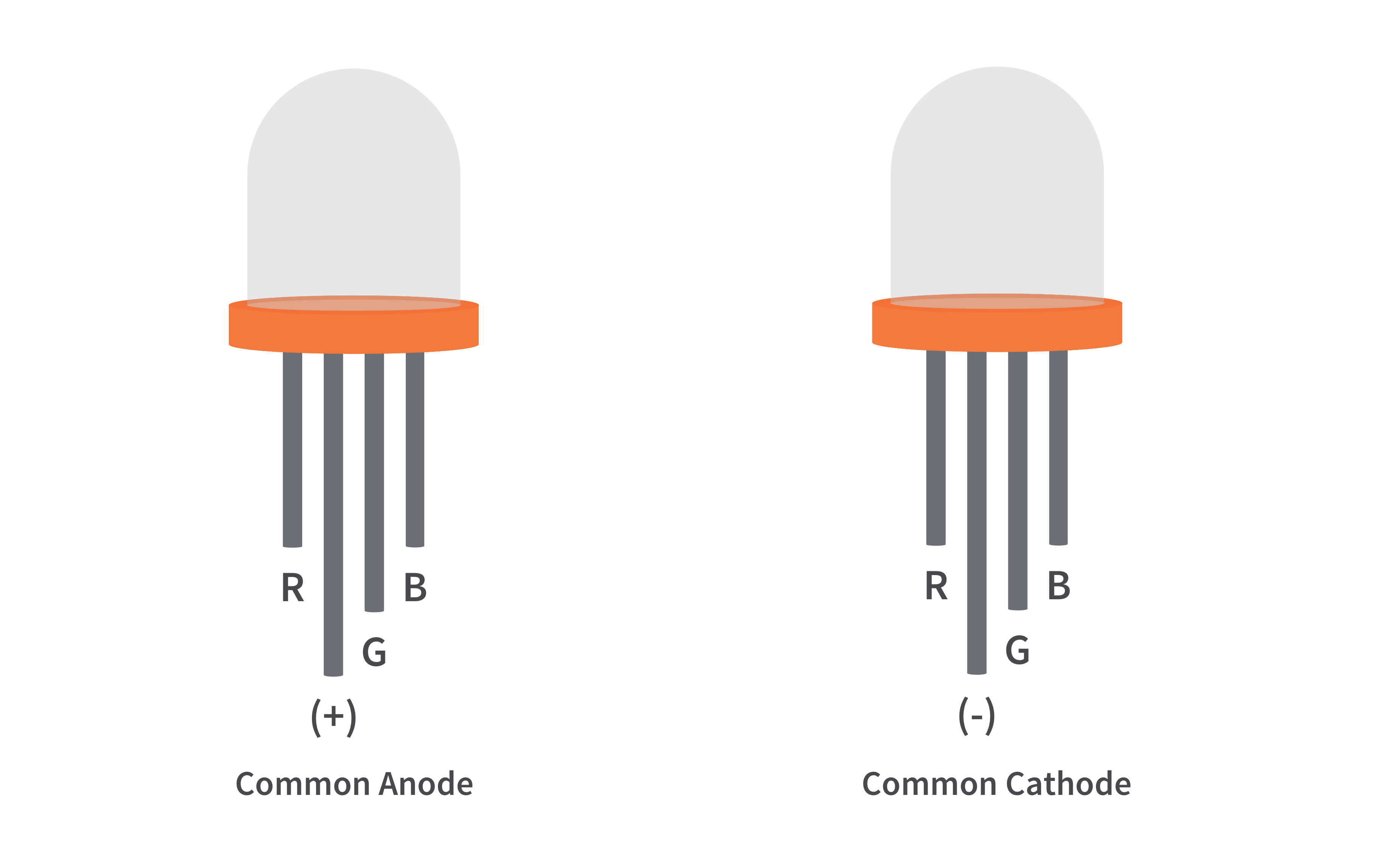 How RGB LEDs work and how to control color - Tutorials | CircuitBread